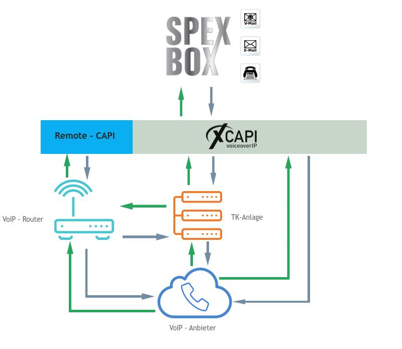 Infografik Fax over IP mit der SPEXBOX